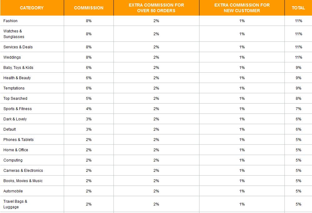 jumia-commission-chart
